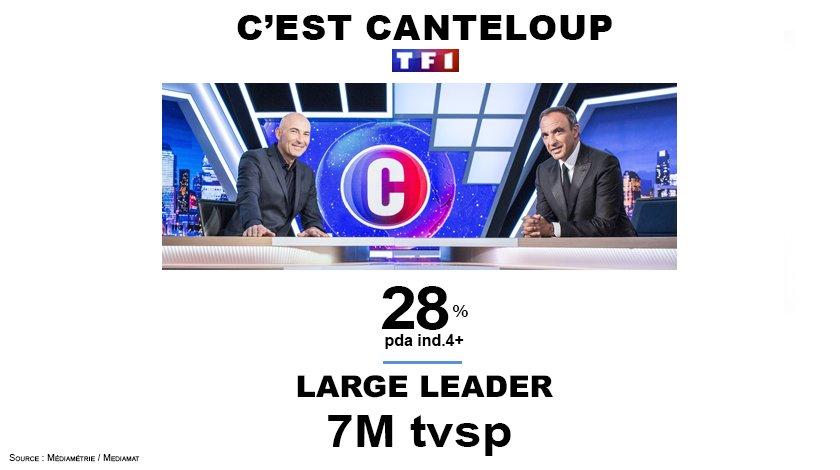 #Audiences @CestCanteloup excellent score hier soir 7M tvsp et 28%pda  @CanteloupOff @nikosaliagas<br>http://pic.twitter.com/Meq4Eh05Vm