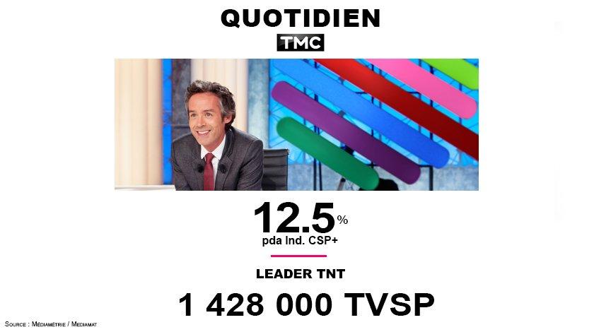 #Audiences #Quotidien @TMCtv  leader TNT avec 1 428 000 tvsp et 12.5%pda<br>http://pic.twitter.com/7sGQaHikpq