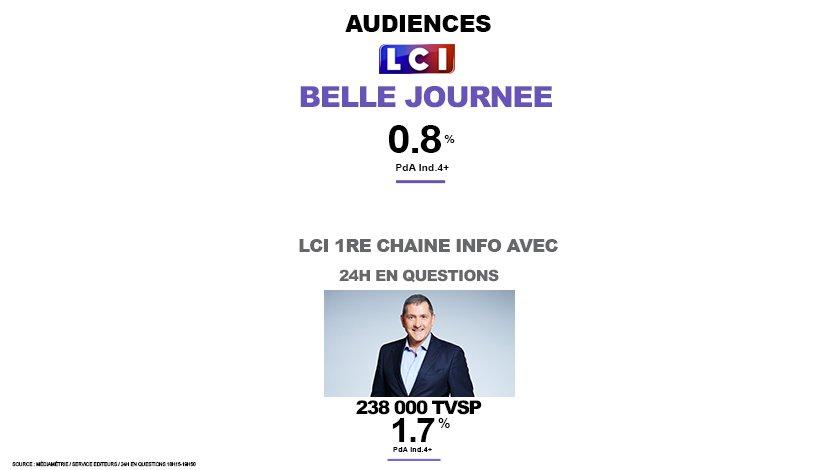 #Audiences   Belle journée pour @LCI à 0.8% PDA  .@LCI 1ère chaîne info sur @24henquestions avec 1.7% PDA, 238 000 TVSP et pic à 362 000<br>http://pic.twitter.com/E5xUYnzaQd