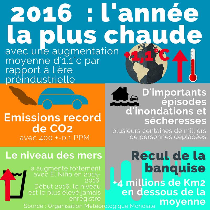 A LIRE sur le site  http:// anv-cop21.org/2016-lannee-pl us-chaude/ &nbsp; …  &quot;2016 : l&#39;année la plus chaude&quot; Les solutions existent, on se bouge ? #climat <br>http://pic.twitter.com/OU2oPQJNTD