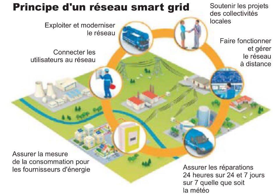 #énergie : Quand le monde rural devient #Smart  http://www. ladepeche.fr/article/2017/0 3/27/2544460-quand-le-monde-rural-devient-smart.html &nbsp; …  via @ladepeche_eco @sergebardy<br>http://pic.twitter.com/AGwliLc9gl