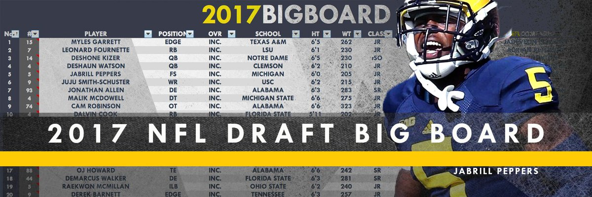 UPDATED   Big Board for 2017 NFL Draft  All Combine numbers added, sor...