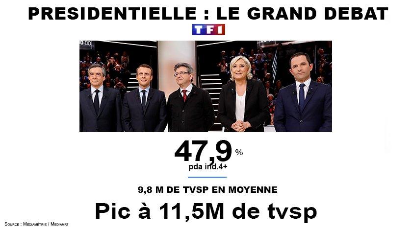 #Audiences #LeGrandDébat  Enorme succès @TF1  Très large leader à 9,8M tvsp Pic à 11,5M tvsp à 21h45 @ACCoudray @GillesBouleau<br>http://pic.twitter.com/YBcjYtx90E