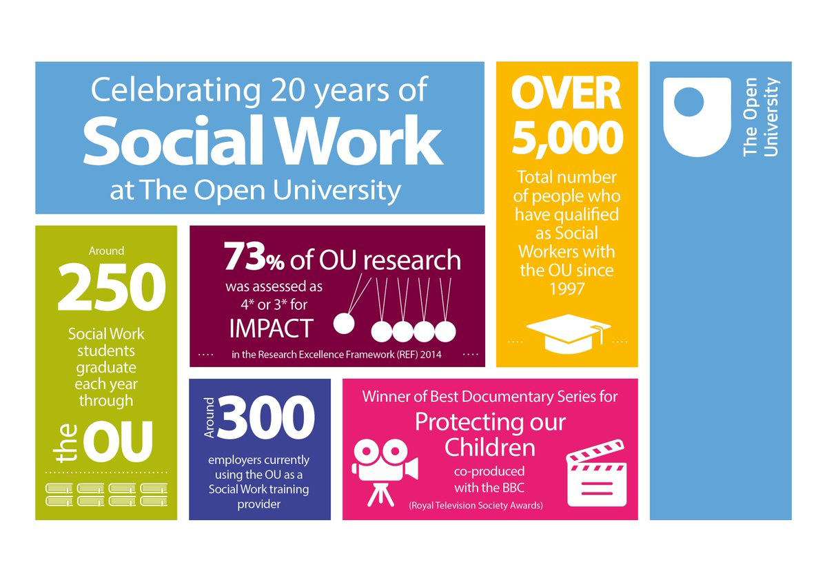 postgraduate course in social work