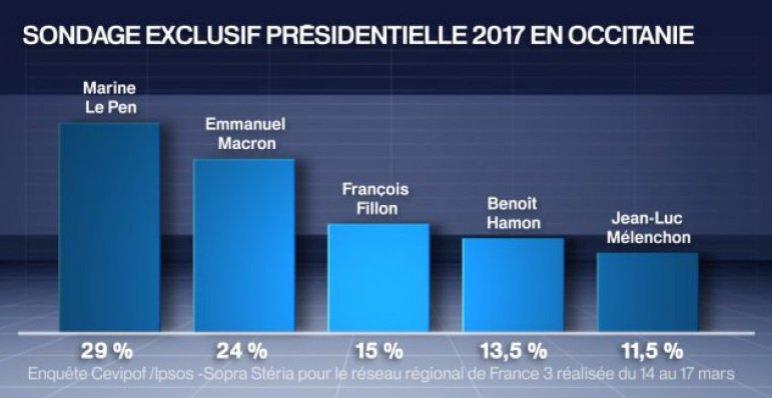 La dynamique patriote de #Marine2017 s&#39;amplifie en #Occitanie ! Macron dégringole. Tous #AvecMarine ! #AuNomDuPeuple  http:// france3-regions.francetvinfo.fr/occitanie/hera ult/montpellier-metropole/montpellier/sondage-exclusif-ecart-entre-pen-macron-plus-important-occitanie-qu-au-niveau-national-1218097.html &nbsp; … <br>http://pic.twitter.com/yPlxgrZ2iv