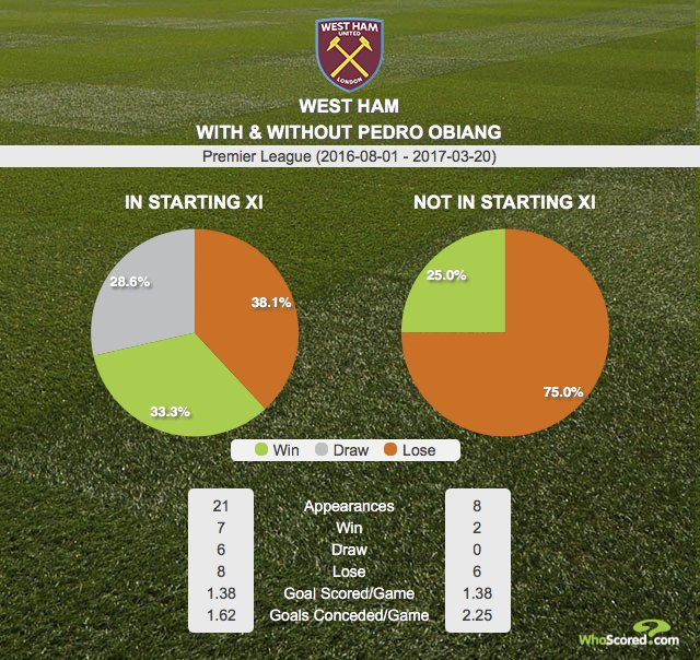 GRAPHIC: West Ham with and without Pedro Obiang starting in the Premie...
