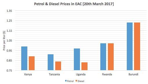 Résultats de recherche d'images pour «Tanzania Has Lowest Fuel Prices in EAC»