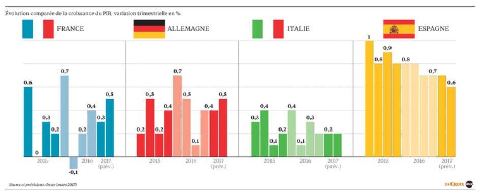 #Croissance du #PIB ds les 4 + grandes économies de la #zoneeuro depuis 2015  http:// bit.ly/2nr0Ycz  &nbsp;   @LaCroix #dataviz @IDIX_Presse #UE 2/4<br>http://pic.twitter.com/9wCXhjnAtz