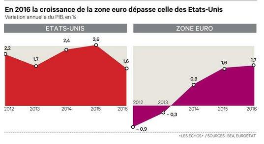 #Croissance | Comparaison #ZoneEuro et #USA depuis 2012 :  http:// bit.ly/2n5KDss  &nbsp;   #infographie @EchosGraphiques 3/4<br>http://pic.twitter.com/KQgFQFoUPA