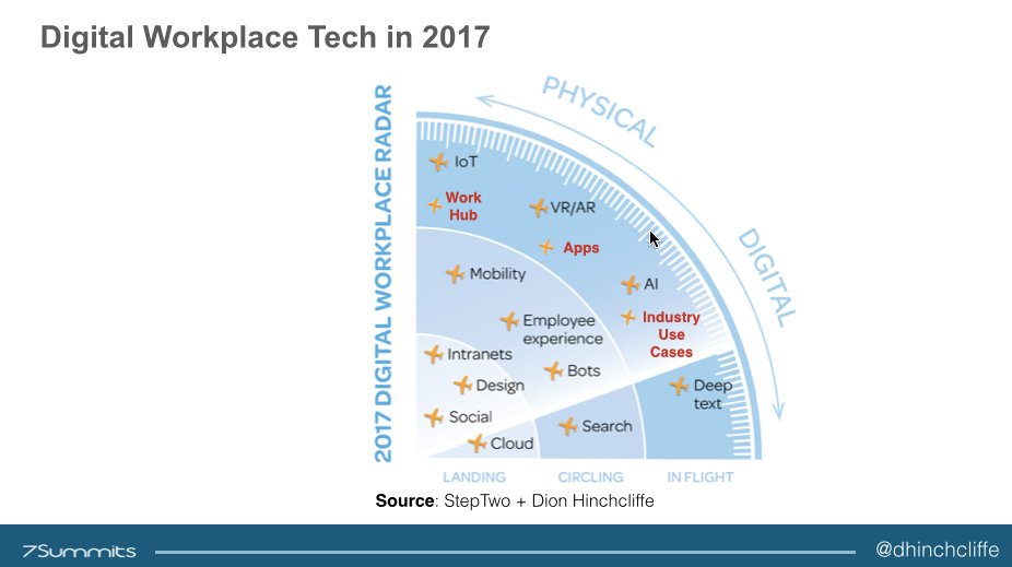 What's happening in 2017 when it comes to #digitalworkplace #tech? My deck from #cebiteda... https://t.co/oZRrtVCMrD by #dhinchcliffe https://t.co/1JnjmIKE7g