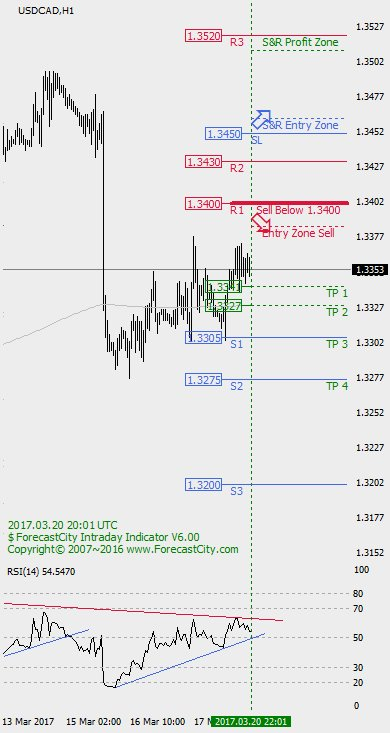 ★ #USDCAD #free #forex #intraday #forecast :  https:// goo.gl/81YciI  &nbsp;    Join us for Free:  http://www. ForecastCity.com/subscribe  &nbsp;  <br>http://pic.twitter.com/Y8BudU2EmS