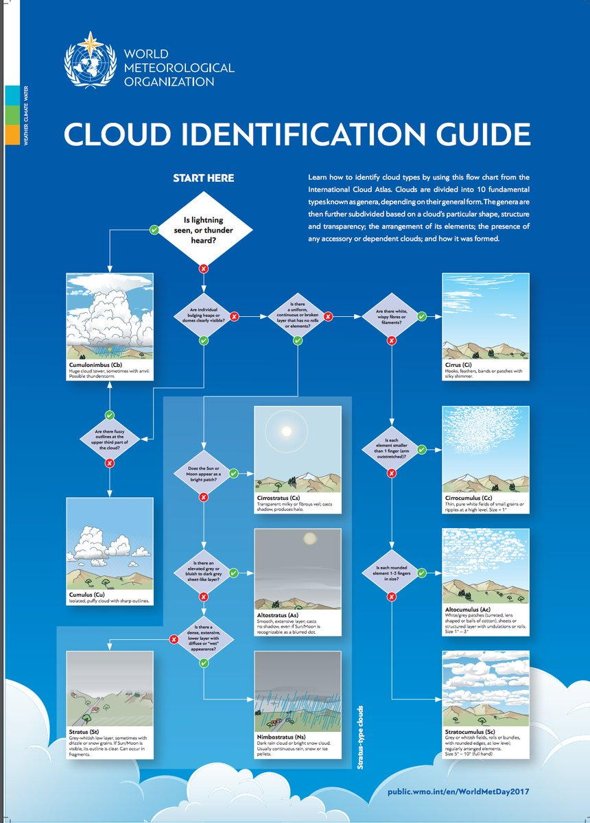 Thursday is #WorldMetDay. Test your knowledge with this @WHO cloud ID...