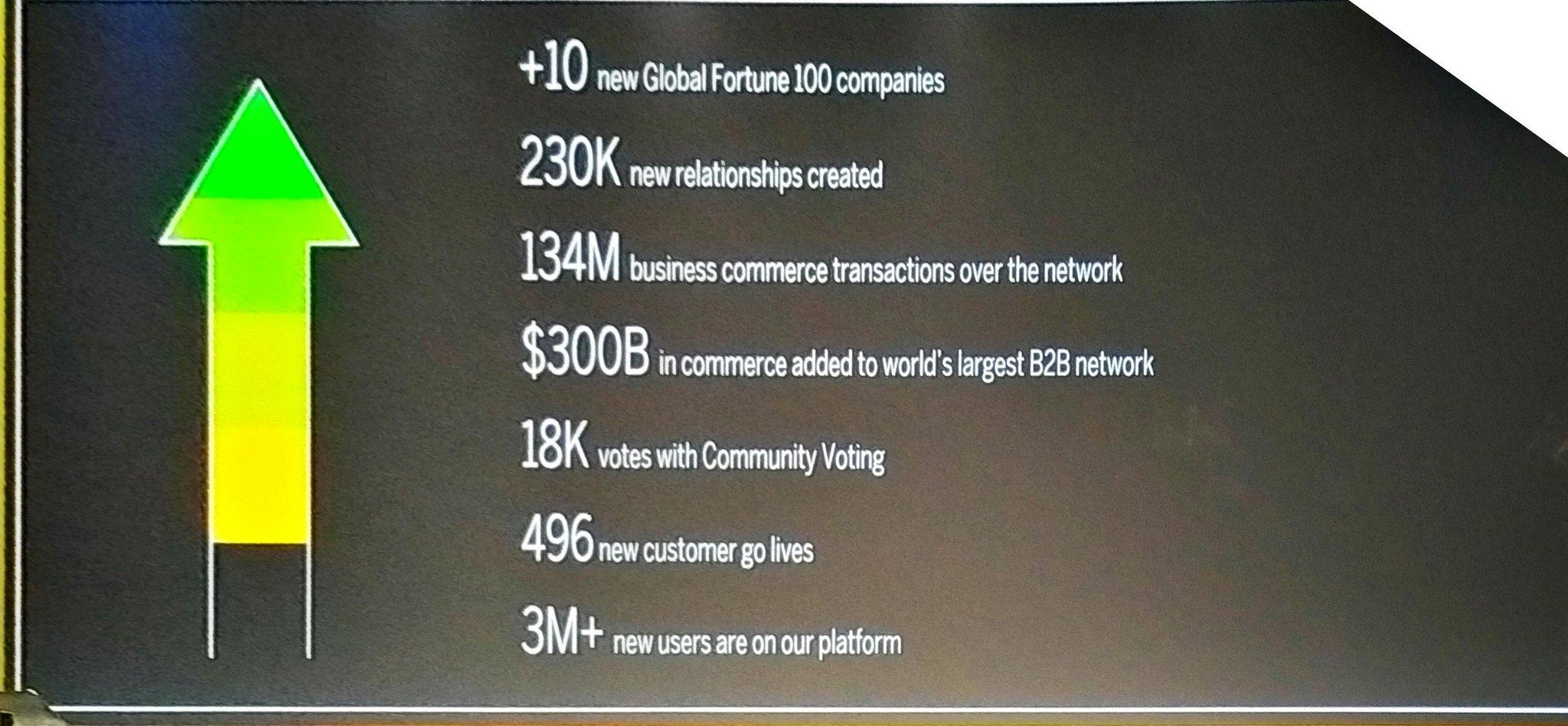 .@SAPAriba progress shared by @aatzberger  +10 Global100 customers 300B added in commerce  496 new customer to lives  #SAPARIBALIVE https://t.co/L2FK0CAlrv
