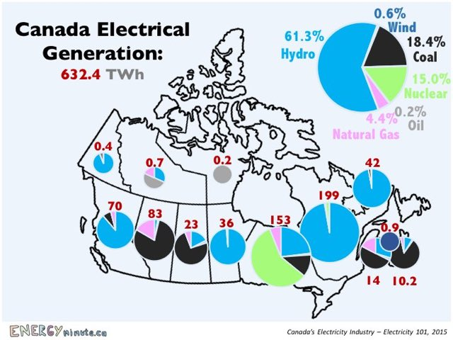 Where does your #electricity come from? #firstdayofspring https://t.co...