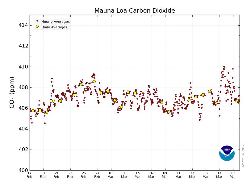 Le week-end dernier, on a flirté avec 410 ppm #CO2 dans l&#39;atmosphère. Du JAMAIS VU. Rappel : il faut redescendre à 350 ! @CO2_earth #climat<br>http://pic.twitter.com/Ygrn9RxtEv