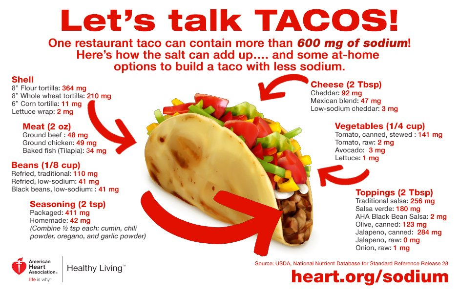 A4 You know you're going to eat them. Let's taco bout ways to make you...