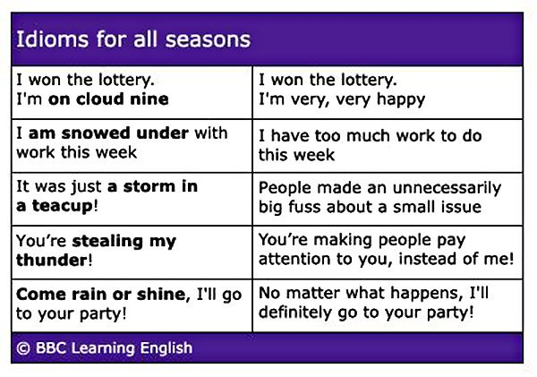 Here are five #idioms involving weather.  via @bbcle <br>http://pic.twitter.com/8WJSPXCaco