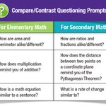 How to Use Questioning Prompts with your #Math Students https://t.co/QUsxArAifl #mathchat #STEM #learning #edchat #education #K12