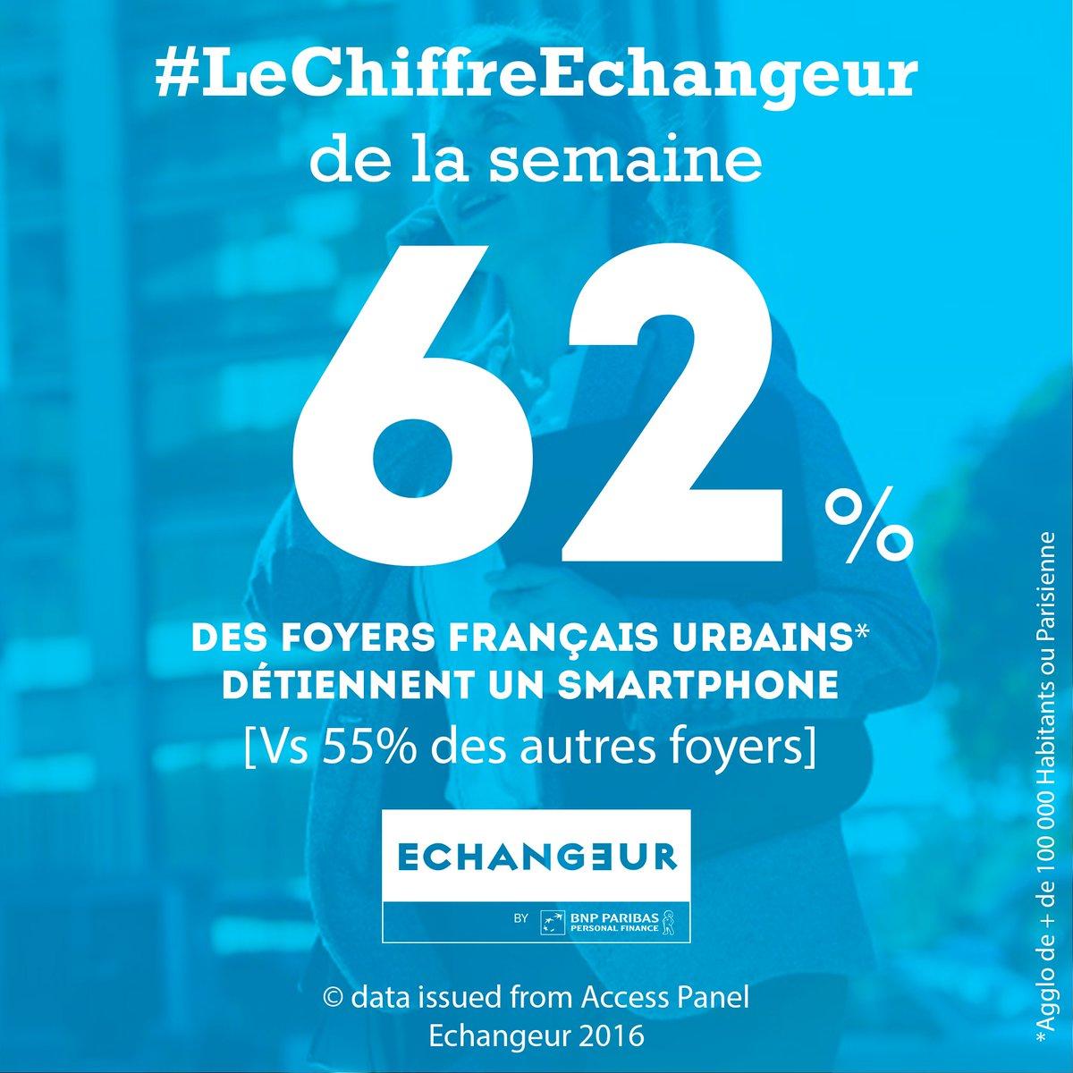 62% des urbains sont équipés en #smartphonesvs 55% pour les autres via @Echangeur #AccesPanel #LeChiffreEchangeur #MobileFirst #change <br>http://pic.twitter.com/vmDFBJGALZ