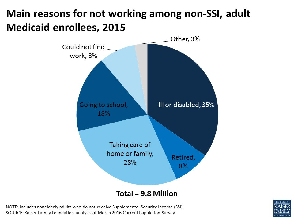 6 in 10 adult #Medicaid enrollees work….and most that don't work have health problems or family responsibilities <br>http://pic.twitter.com/ueTdilFlwx