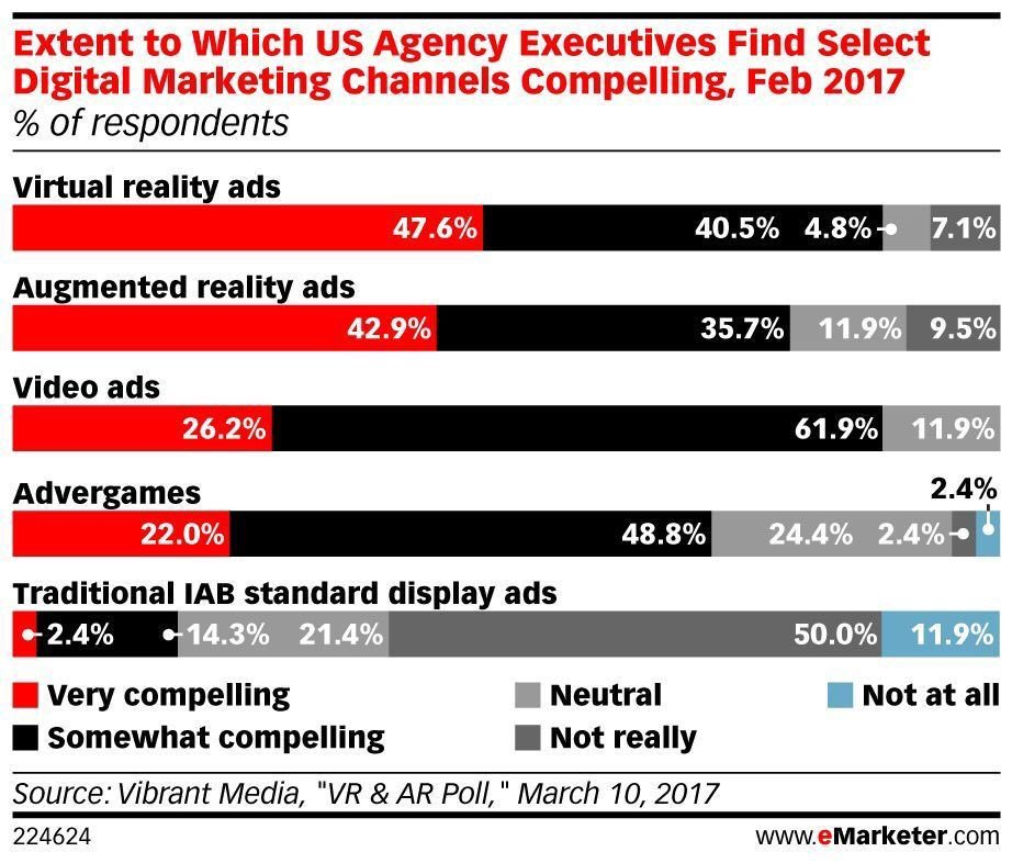 Are AR and VR Ads Compelling Enough?