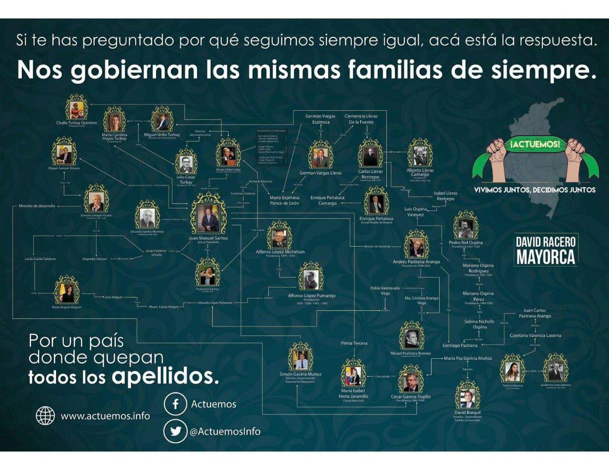 Dos siglos de gobiernos de linajes familiares. La ausencia real de la...