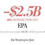 .@realDonaldTrump's budget takes a sledgehammer to the #EPA: https://t.co/dTaoB4Fi0X  Oh no he won't: https://t.co/ZBZURh62Kz