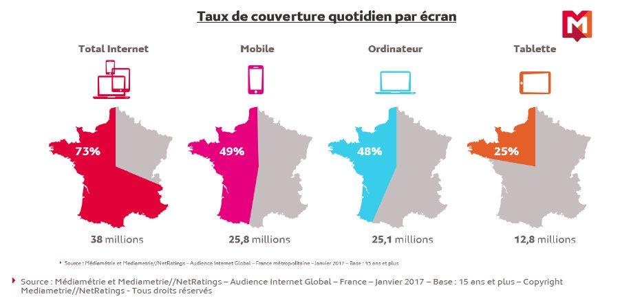 Le #mobile est devenu le 1er écran pour se connecter à Internet en France  http://www. cbnews.fr/etudes/le-mobi le-premier-ecran-pour-se-connecter-a-internet-en-janvier-a1034172 &nbsp; …  via @CB_News @jbonnel #MobileFirst #change <br>http://pic.twitter.com/GC1lZjyUqh