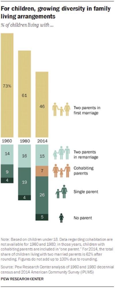 Le modèle familial évolue très vite ... #LeSaviezVous #economy #famille<br>http://pic.twitter.com/oc2SObDDnk