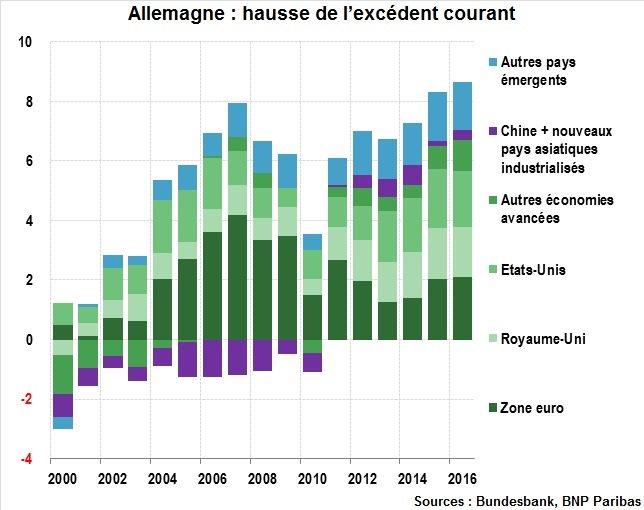 #Allemagne : Hausse de l'excédent courant, mais pas au détriment de la #ZoneEuro  http:// ow.ly/rbj730a8KzY  &nbsp;   #GraphDeLaSemaine @Raymond75011<br>http://pic.twitter.com/4S6fDMJJh9