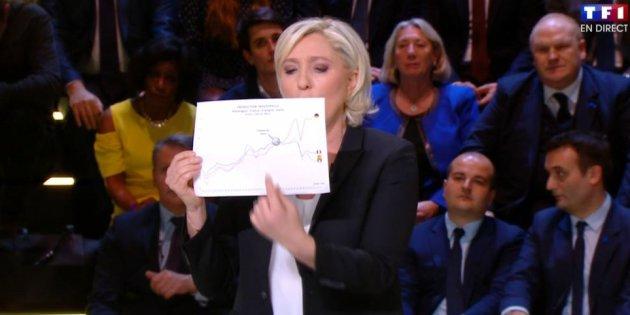 Quelle valeur accorder au graphique brandi par Marine Le Pen lors du débat ? >> https://t.co/R1nwsDldFa