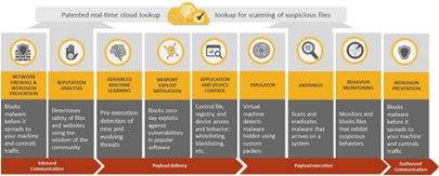Symantec Endpoint Protection 14  http://www. davinci-ti.es/symantec-endpo int-protection-14/ &nbsp; …  protégete contra el #malware y el #ransomware <br>http://pic.twitter.com/m8TdLsBaQ6