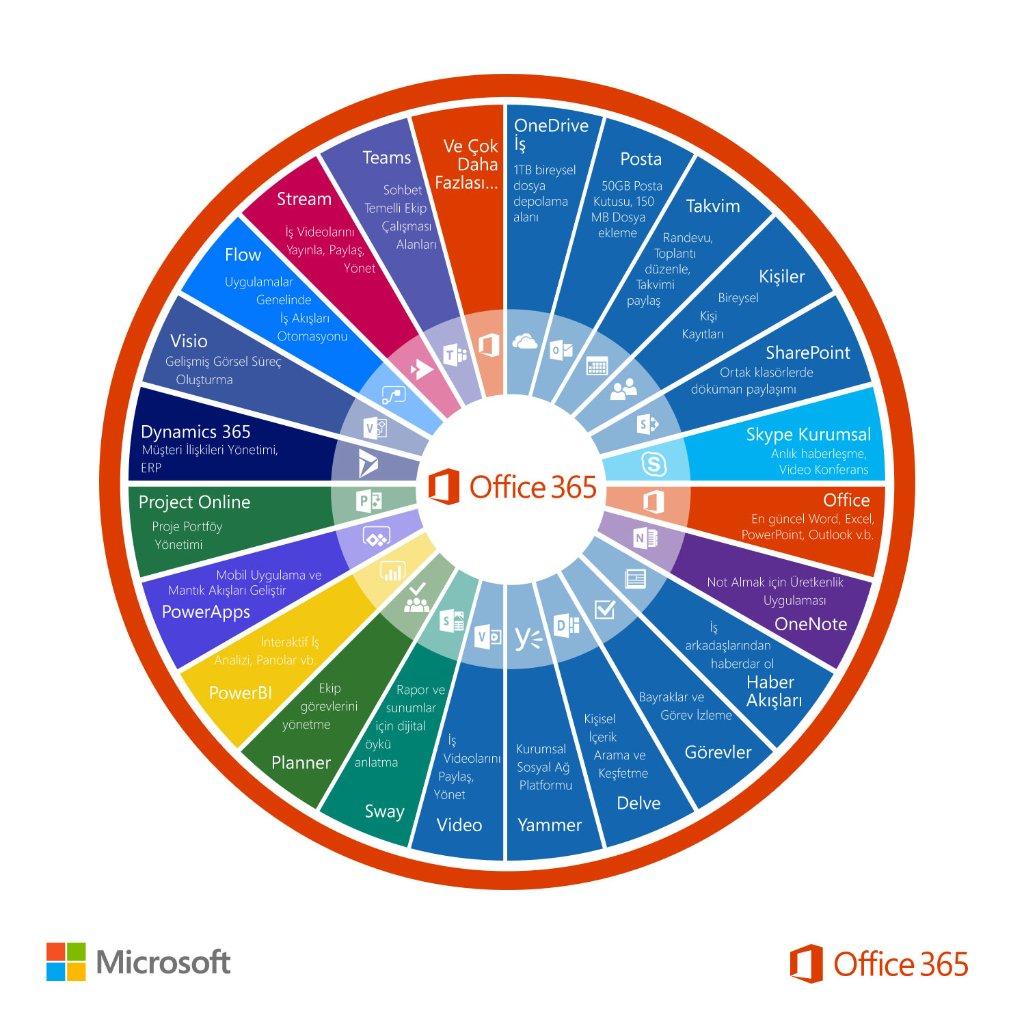 test Twitter Media - Kurumunuzda işbirliğini ve verimi artırmak için ihtiyacınız olan her şey tek pakette: Office 365 İş Ekstra #BildiginOfficeDegil https://t.co/jd9h8Cy8LD