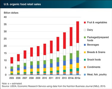 Fruits and vegetables top US #organic food retail sales. https://t.co/...