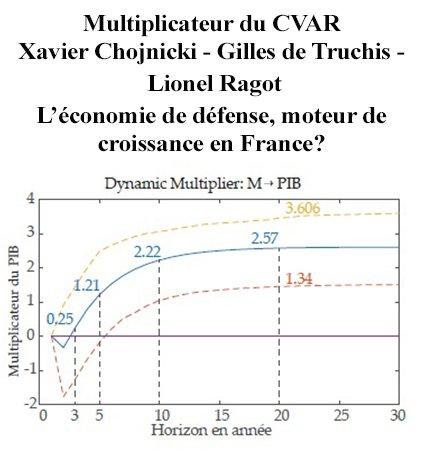#défense #économie #multiplicateur : 1€ investit =&gt; 2.57€  20 ans plus tard!<br>http://pic.twitter.com/IwtaUbatxU