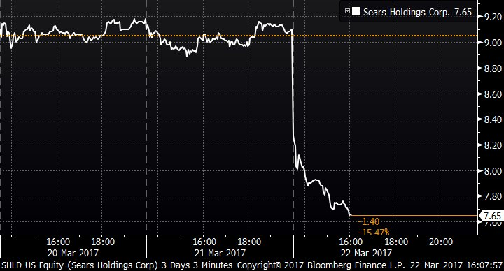 Sears drops more than 15 percent after adding 'going concern' language...