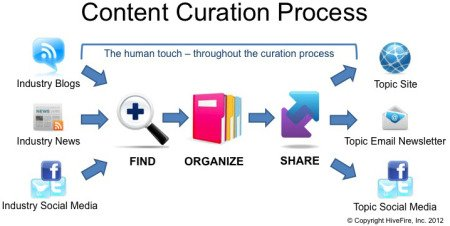 A3: So much is available! Content curation process is needed to find good stuff and strategize sharing process. #bufferchat <br>http://pic.twitter.com/7htAgDGIvY
