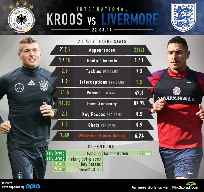 GRAPHIC: Jake Livermore is the man tasked with keeping Toni Kroos quie...