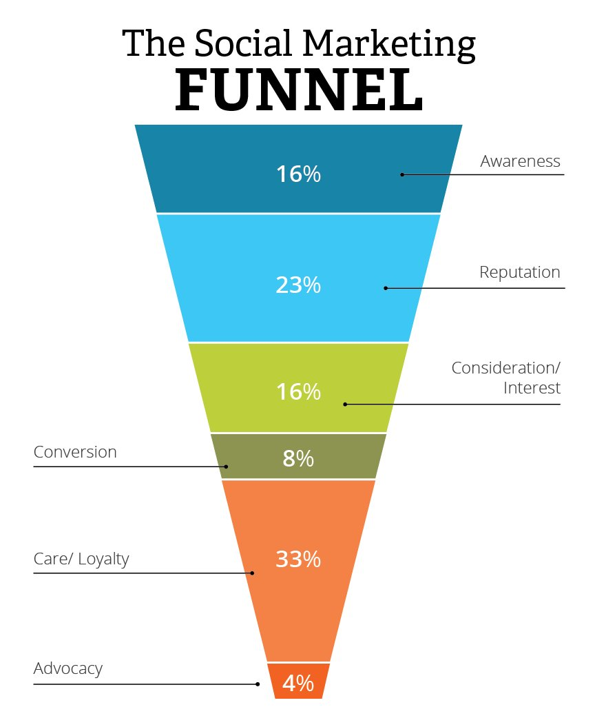 @buffer A6: Engagement via regular polls. Analytics on content engagement, ROI - review the funnel. #bufferchat <br>http://pic.twitter.com/t2lr71uvGL
