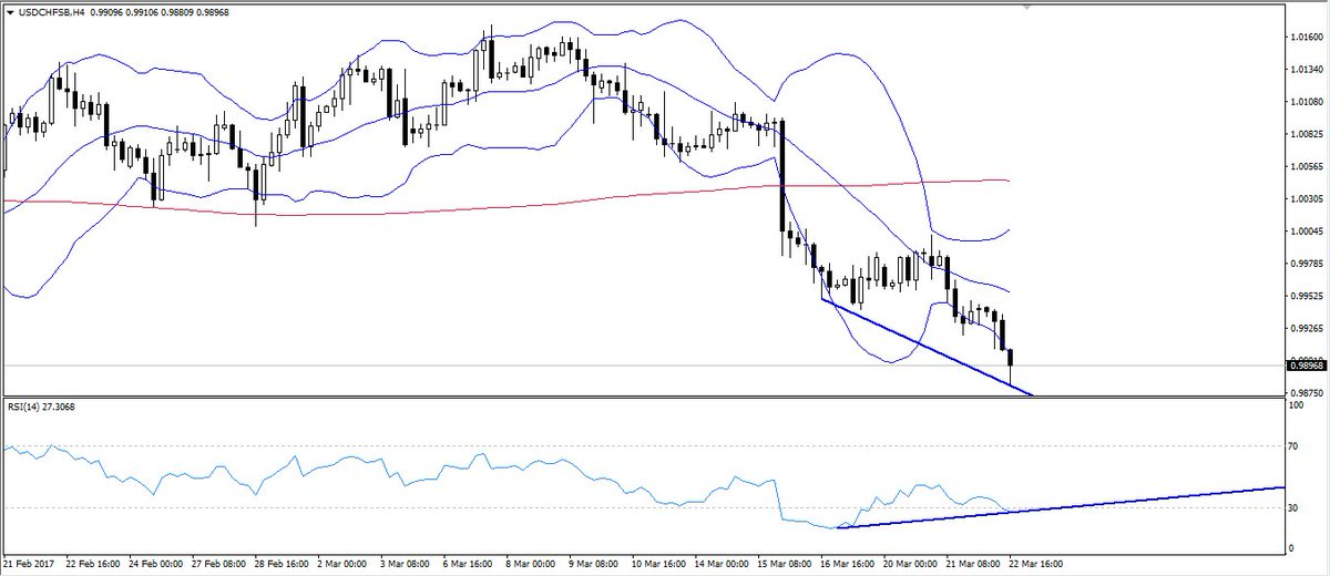 #USDCHF 4 hr divergence. Time for a retrace?               #forex Cancel a losing trade. Find out how:  http:// bit.ly/2nwoYY3  &nbsp;  <br>http://pic.twitter.com/6Voo5qJbsP