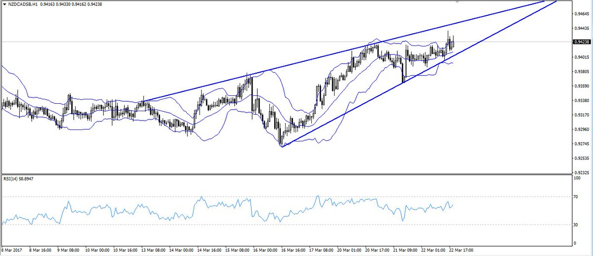 #NZDCAD Rising wedge. Bearish, waiting for break.     #nzdusd #usdcad Cancel a losing trade. Find out how:  http:// bit.ly/2nwoYY3  &nbsp;  <br>http://pic.twitter.com/EBBIL1od4n
