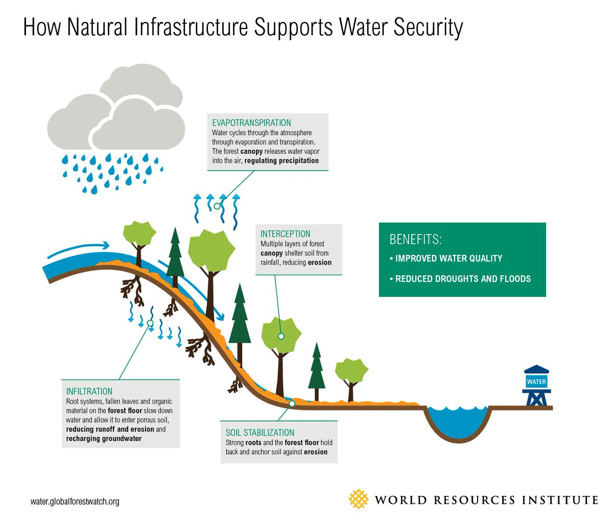 #WaterDay2017 - a day to remember that #water is inextricably linked to #energy, #food, #forests, #security and #climate<br>http://pic.twitter.com/mtTZFqoObf