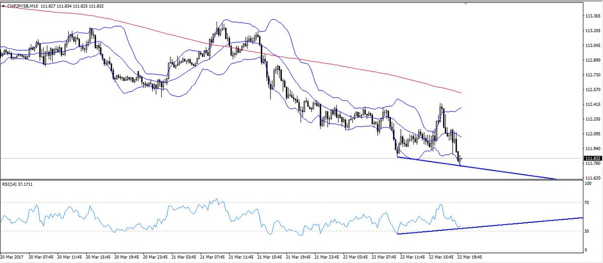 #CHFJPY 15min divergence. Short term bounce time?       #usdchf #usdjpy Cancel a losing trade. Find out how:  http:// bit.ly/2nwoYY3  &nbsp;  <br>http://pic.twitter.com/zoSOpCQ0oF