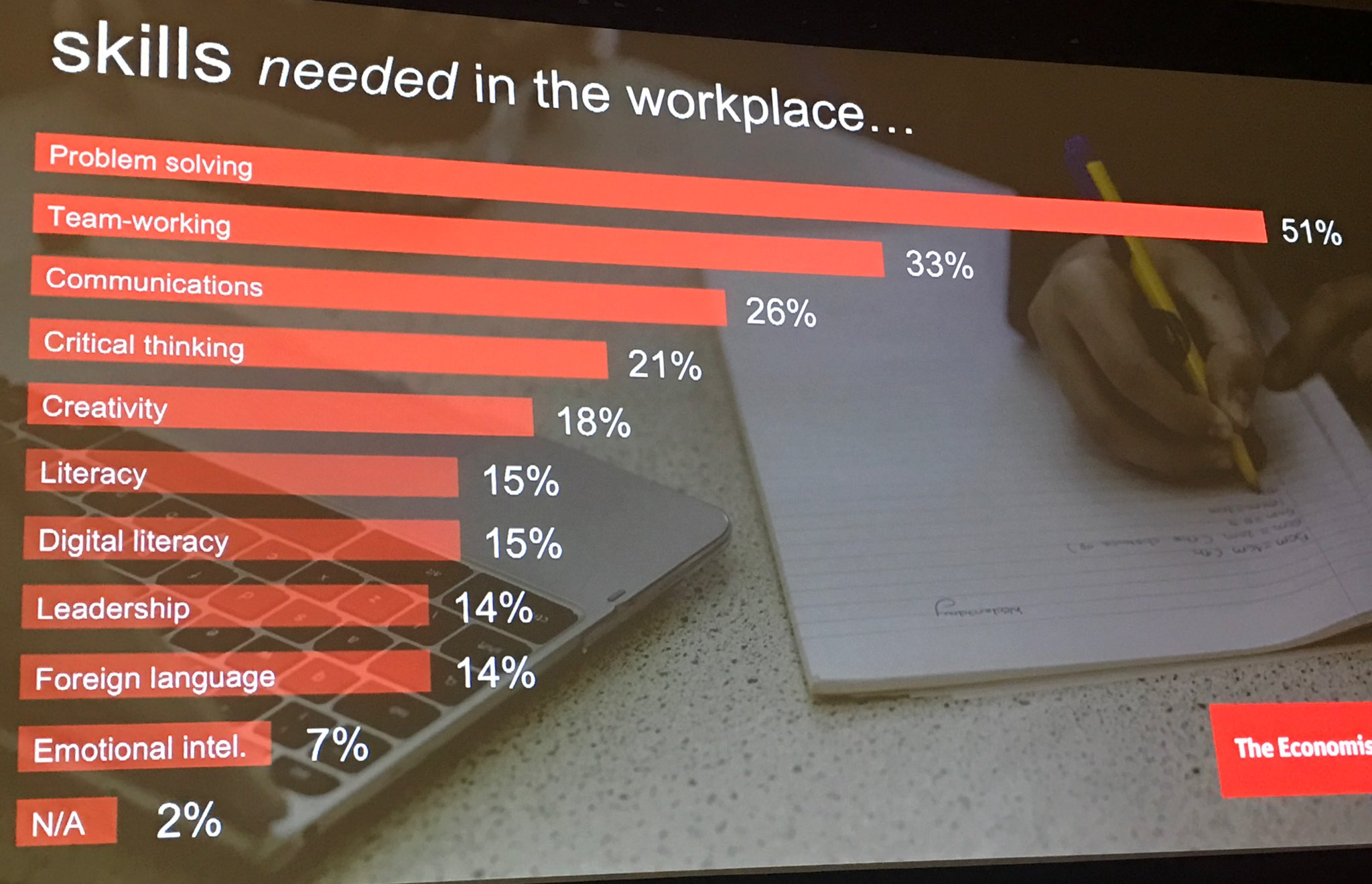 """Address these skills by asking Ss: """"What problems do you want to solve?"""" Then let them go. Skills needed in the workplace @jcasap #ncce17 https://t.co/OzJGwgKAdV"""