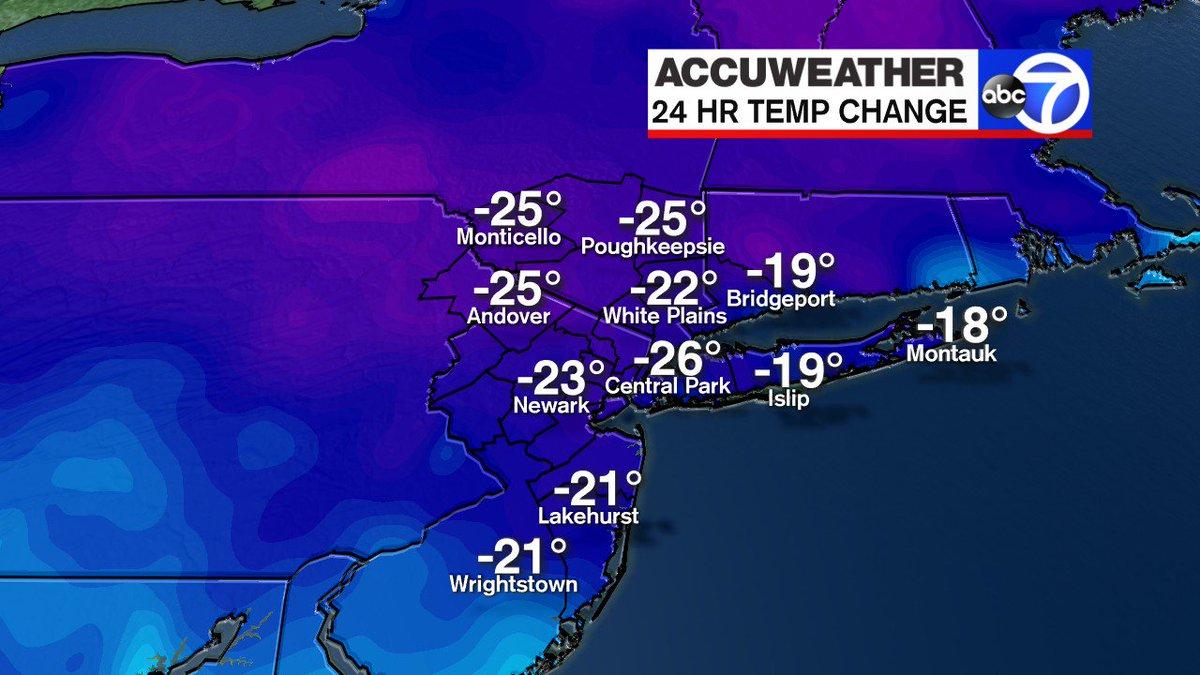 Near 60 yesterday. Freezing today. Wind Advisory until 8pm. @ABC7NY ht...