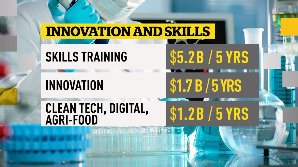 Innovation and skills spending #Budget2017 #pnpcbc #cdnpoli https://t....