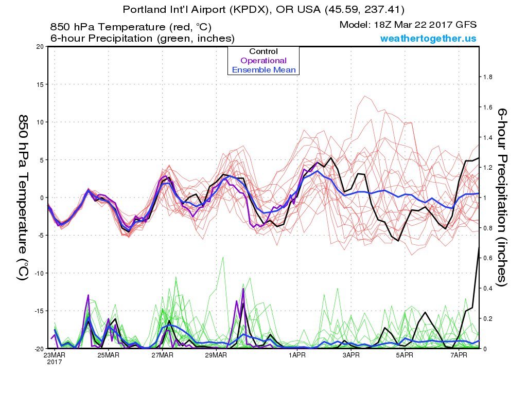 LOT of uncertainty in extended! GFS Ensemble members showing huge spread of temp after April 1. #pdxtst #wawx #orwx<br>http://pic.twitter.com/WwVMOmcAXl
