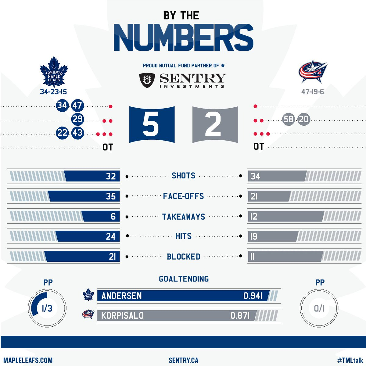 Tonight's @SentryInvest By The Numbers from the Leafs win in Columbus....