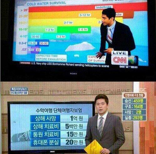 세월호 사고 당시 CNN과 MBC의 보도내용 CNN: 수온에 따른 생존률 분석 MBC: 보상금 분석 https://t.co/SFaPXMGRNV
