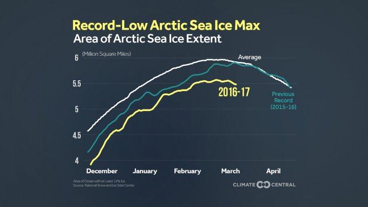 Il n&#39;y a jamais eu si peu de glaces en Arctique &amp; la situation se fait chaque jour plus préoccupante #RéchauffementClimatique #AccordDeParis <br>http://pic.twitter.com/H6B8AC31Pn